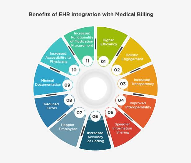 Integrated Medical Billing