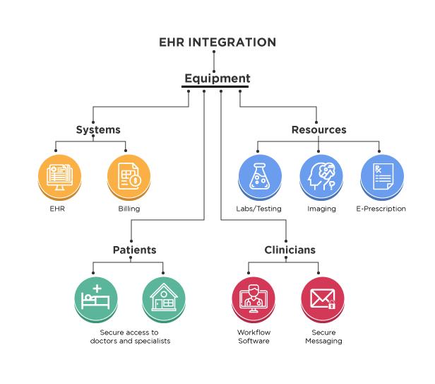 EHR Integration